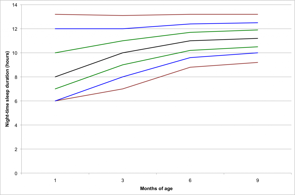 Night time sleep duration figure